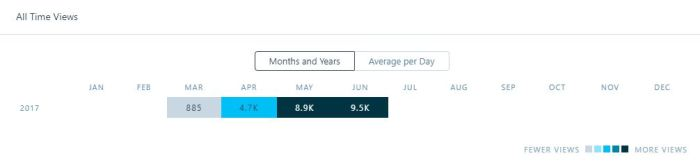 may monthly views